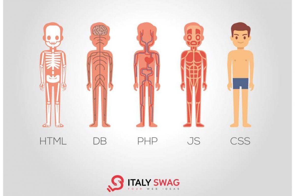 Anatomia di un sito web