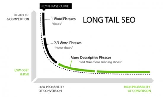 Uso parole chiave: la rivincita della Long Tail