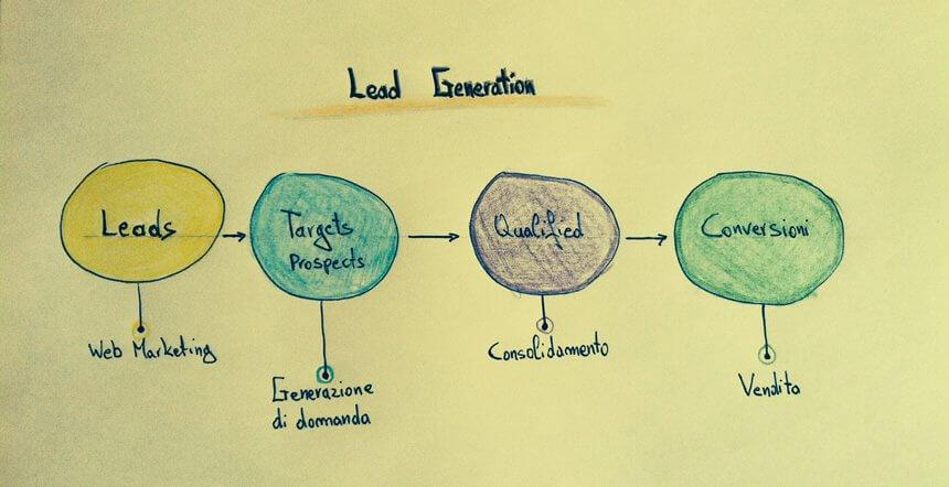 Appunti di Lead Generation